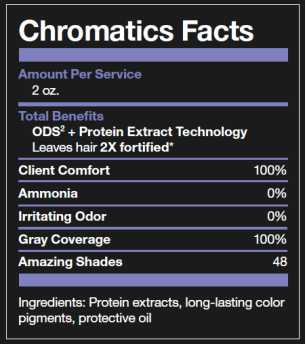 CHROMATICS FACTS